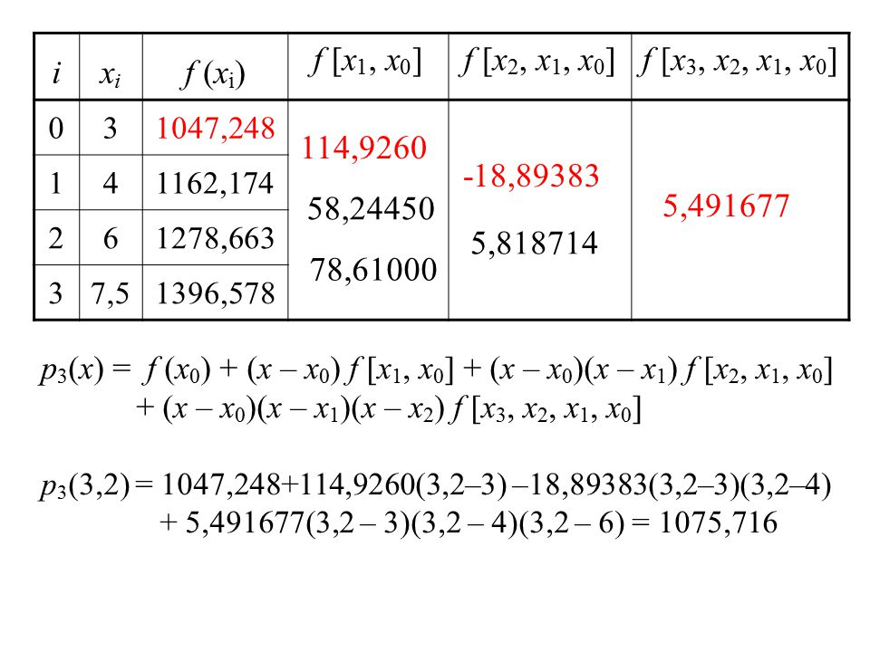 i xi f (xi) f [x1, x0] f [x2, x1, x0] f [x3, x2, x1, x0] 114,9260